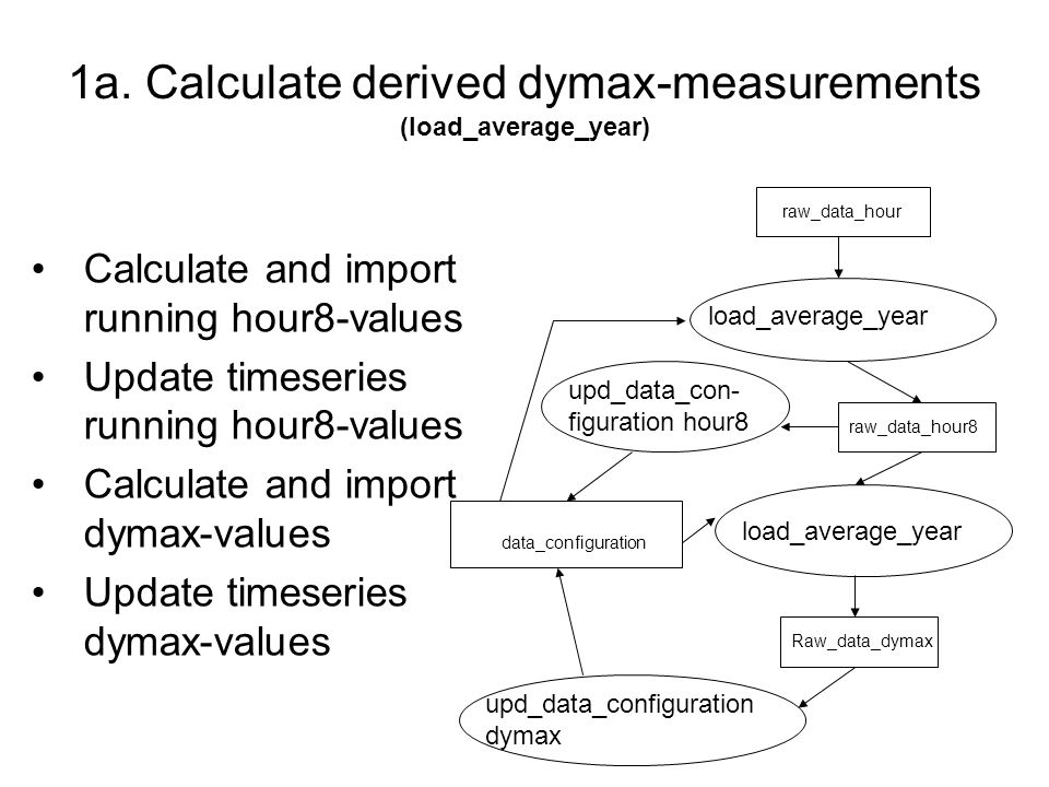 1a. Calculate derived dymax-measurements (load_average_year) Calculate and import running hour8-values Update timeseries running hour8-values Calculat