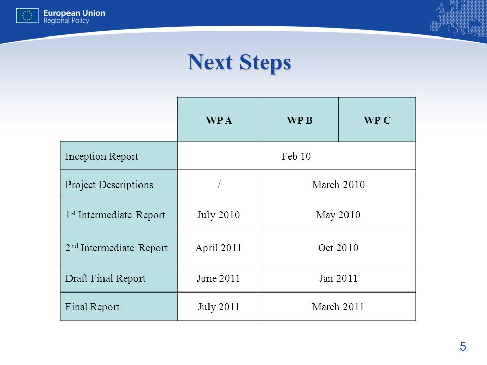 5 Next Steps WP AWP BWP C Inception ReportFeb 10 Project Descriptions/March 2010 1 st Intermediate ReportJuly 2010May 2010 2 nd Intermediate ReportApril 2011Oct 2010 Draft Final ReportJune 2011Jan 2011 Final ReportJuly 2011March 2011