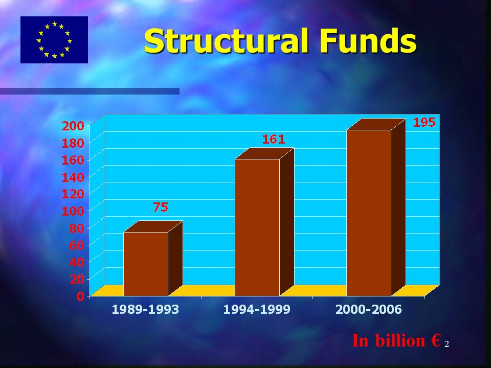 2 Structural Funds In billion
