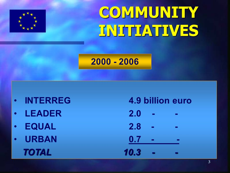 3 COMMUNITYINITIATIVES 2000 - 2006 INTERREG4.9 billion euro LEADER2.0 -- EQUAL2.8 -- URBAN0.7 - - TOTAL 10.3--
