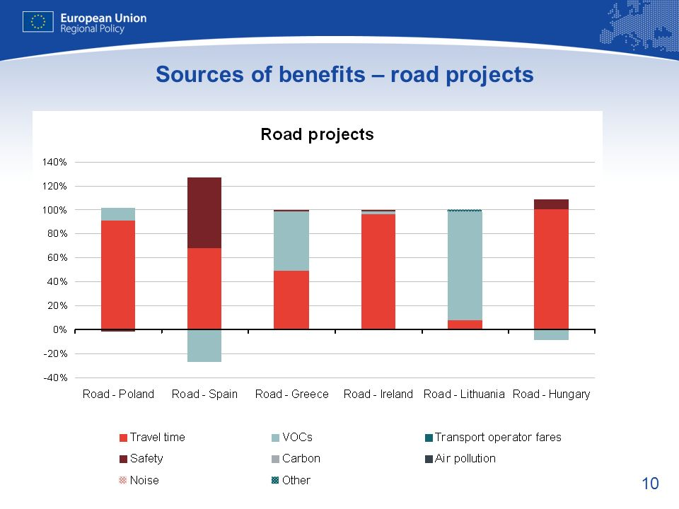 10 Sources of benefits – road projects