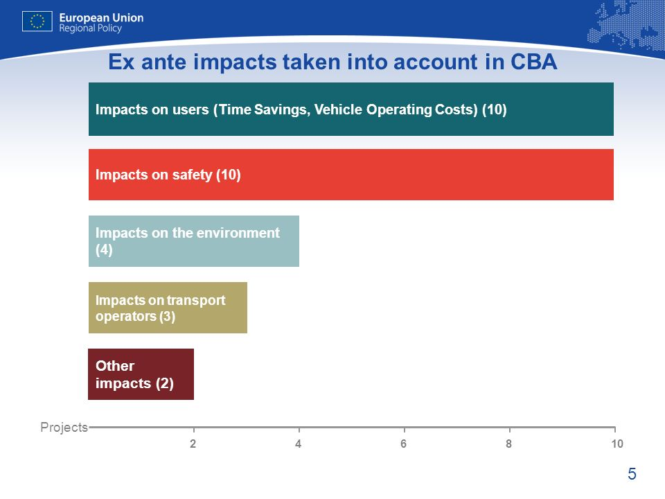 5 Ex ante impacts taken into account in CBA Impacts on safety (10) Impacts on the environment (4) Impacts on transport operators (3) Impacts on users (Time Savings, Vehicle Operating Costs) (10) Other impacts (2) Projects 246810