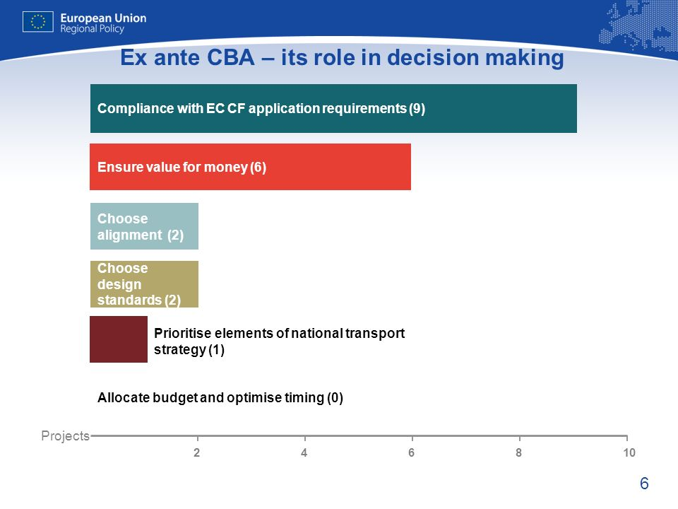 6 Ex ante CBA – its role in decision making Compliance with EC CF application requirements (9) Ensure value for money (6) Choose alignment (2) Choose design standards (2) Prioritise elements of national transport strategy (1) Allocate budget and optimise timing (0) Projects 246810