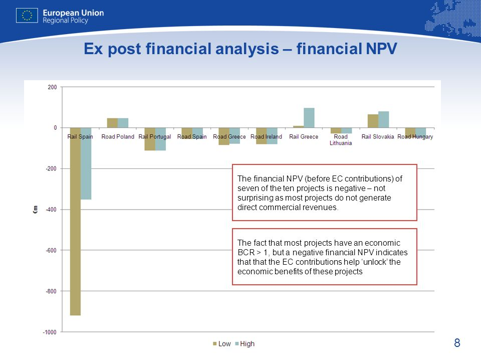 8 Ex post financial analysis – financial NPV The financial NPV (before EC contributions) of seven of the ten projects is negative – not surprising as most projects do not generate direct commercial revenues.