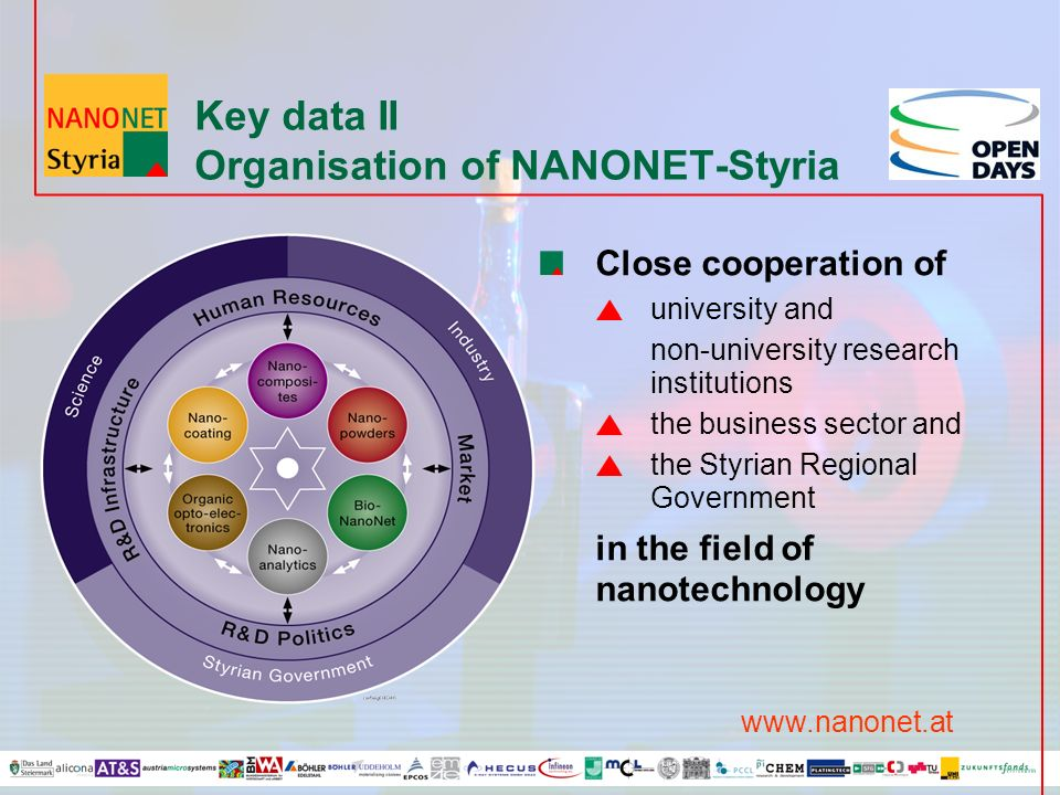 Key data II Organisation of NANONET-Styria Close cooperation of university and non-university research institutions the business sector and the Styrian Regional Government in the field of nanotechnology www.nanonet.at