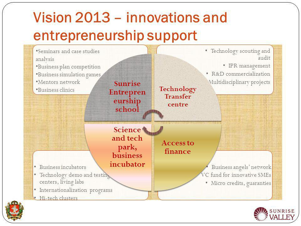 Vision 2013 – innovations and entrepreneurship support Business angels network VC fund for innovative SMEs Micro credits, guaranties Business incubato
