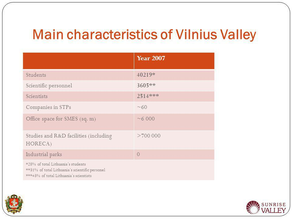 Main characteristics of Vilnius Valley Year 2007 Students40219* Scientific personnel3605** Scientists2514*** Companies in STPs~60 Office space for SME