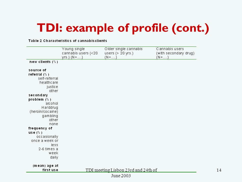 TDI meeting Lisbon 23rd and 24th of June TDI: example of profile (cont.)