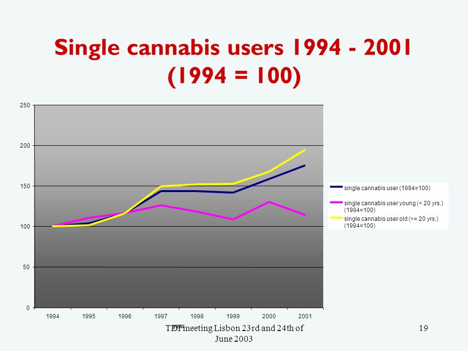 TDI meeting Lisbon 23rd and 24th of June 2003 19 Single cannabis users 1994 - 2001 (1994 = 100) 0 50 100 150 200 250 19941995199619971998199920002001 year single cannabis user (1994=100) single cannabis user young (< 20 yrs.) (1994=100) single cannabis user old (>= 20 yrs.) (1994=100)