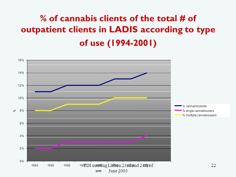 TDI meeting Lisbon 23rd and 24th of June 2003 22 % of cannabis clients of the total # of outpatient clients in LADIS according to type of use (1994-2001) 0% 2% 4% 6% 8% 10% 12% 14% 16% 19941995199619971998199920002001 year % % cannabisclients % single cannabisusers % multiple cannabisusers