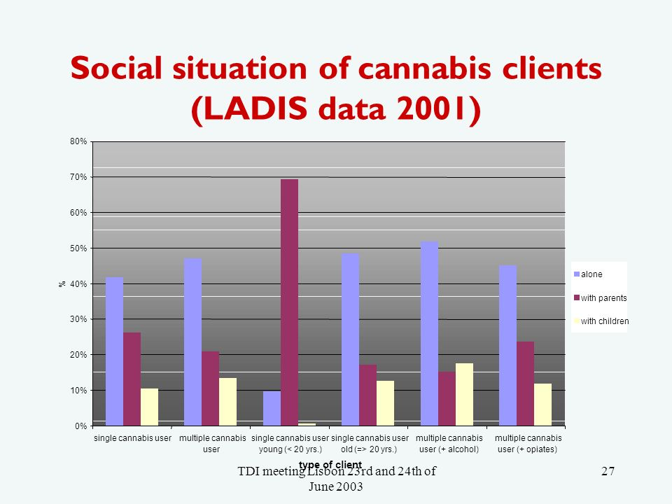 TDI meeting Lisbon 23rd and 24th of June Social situation of cannabis clients (LADIS data 2001) 0% 10% 20% 30% 40% 50% 60% 70% 80% single cannabis usermultiple cannabis user single cannabis user young (< 20 yrs.) single cannabis user old (=> 20 yrs.) multiple cannabis user (+ alcohol) multiple cannabis user (+ opiates) type of client % alone with parents with children