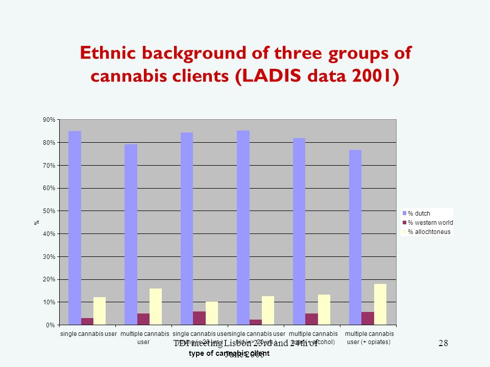 TDI meeting Lisbon 23rd and 24th of June Ethnic background of three groups of cannabis clients (LADIS data 2001) 0% 10% 20% 30% 40% 50% 60% 70% 80% 90% single cannabis usermultiple cannabis user single cannabis user young (< 20 yrs.) single cannabis user old (=> 20 yrs.) multiple cannabis user (+ alcohol) multiple cannabis user (+ opiates) type of cannabis client % % dutch % western world % allochtoneus
