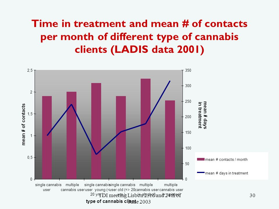 TDI meeting Lisbon 23rd and 24th of June Time in treatment and mean # of contacts per month of different type of cannabis clients (LADIS data 2001) 0 0,5 1 1,5 2 2,5 single cannabis user multiple cannabis user single cannabis user young (< 20 yrs.) single cannabis user old (=> 20 yrs.) multiple cannabis user (+ alcohol) multiple cannabis user (+ opiates) type of cannabis client mean # of contacts mean # days in treatment mean # contacts / month mean # days in treatment