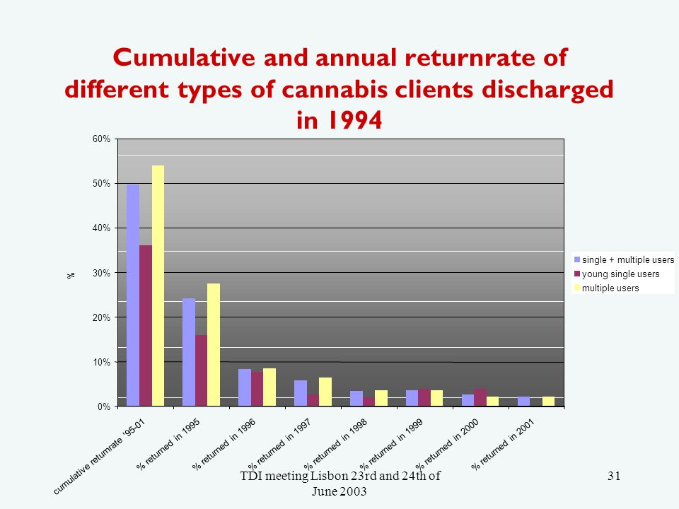 TDI meeting Lisbon 23rd and 24th of June 2003 31 Cumulative and annual returnrate of different types of cannabis clients discharged in 1994 0% 10% 20% 30% 40% 50% 60% cumulative returnrate 95-01 % returned in 1995% returned in 1996% returned in 1997% returned in 1998% returned in 1999 % returned in 2000 % returned in 2001 % single + multiple users young single users multiple users