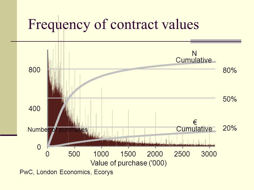 Frequency of contract values PwC, London Economics, Ecorys
