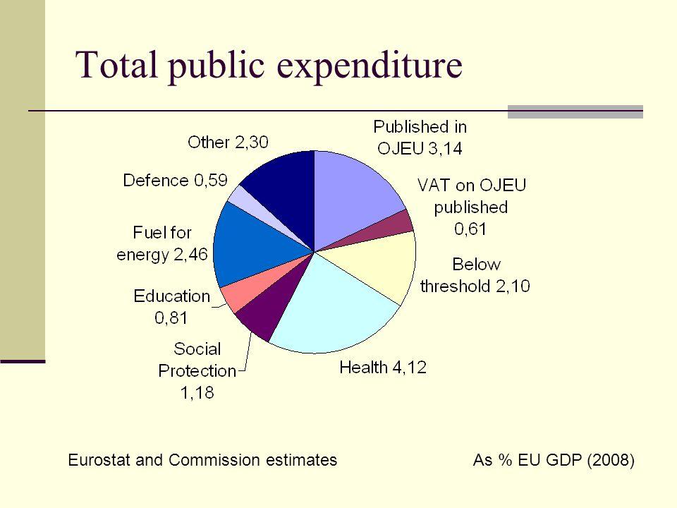 Total public expenditure Eurostat and Commission estimatesAs % EU GDP (2008)