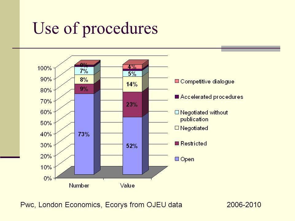 Use of procedures Pwc, London Economics, Ecorys from OJEU data2006-2010