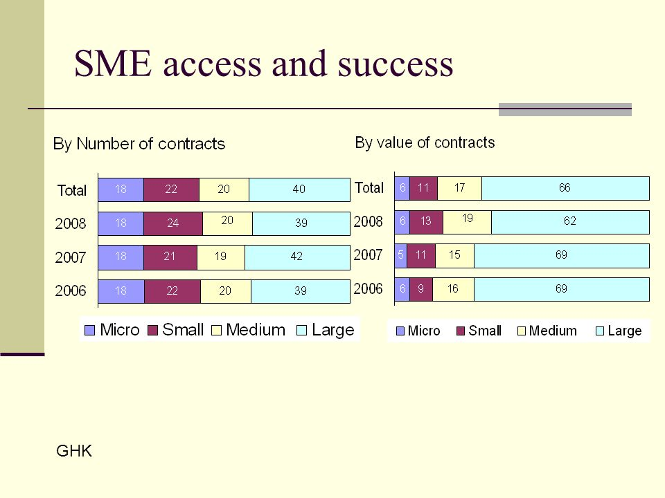 SME access and success GHK