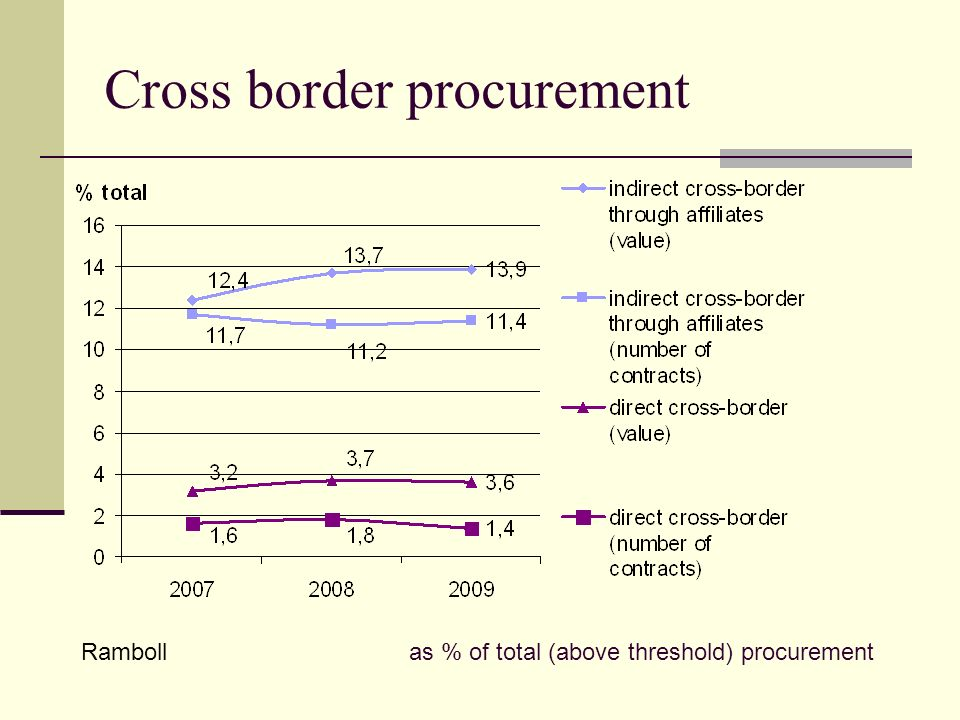 Cross border procurement Ramboll as % of total (above threshold) procurement