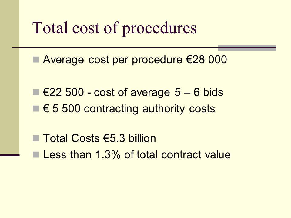 Total cost of procedures Average cost per procedure 28 000 22 500 - cost of average 5 – 6 bids 5 500 contracting authority costs Total Costs 5.3 billi