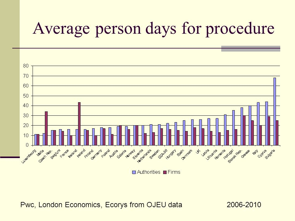 Average person days for procedure Pwc, London Economics, Ecorys from OJEU data2006-2010