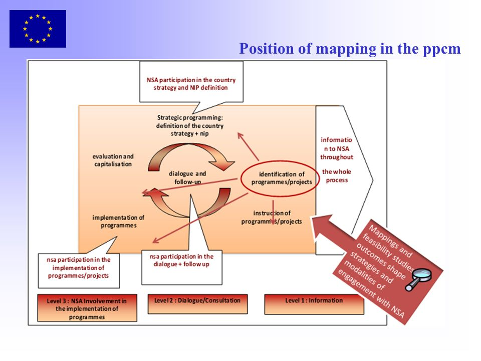 About objectives If there is a proper understanding of the objectives that originate the mapping of civil society actors, the mapping scope will be better defined and its findings will better meet the expectations Well defined objectives will be translated in clear ToR