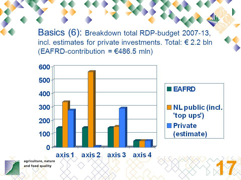 16 1 Rural Development Programme 2007-2013 (POP2); 24 measures in four axes.