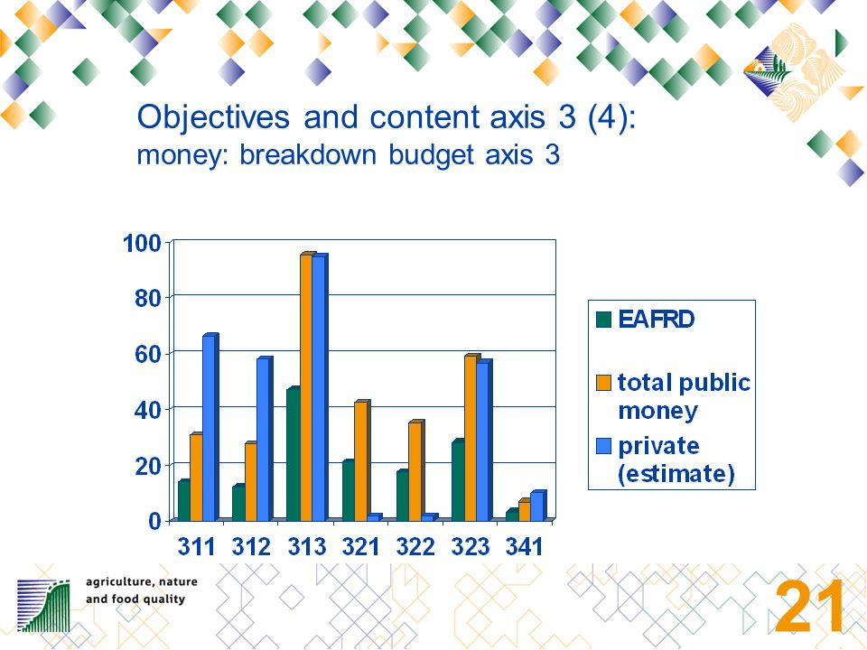 20 -Most measures of axis 3 regulation 1698/2005 provides, have been chosen in the RDP.