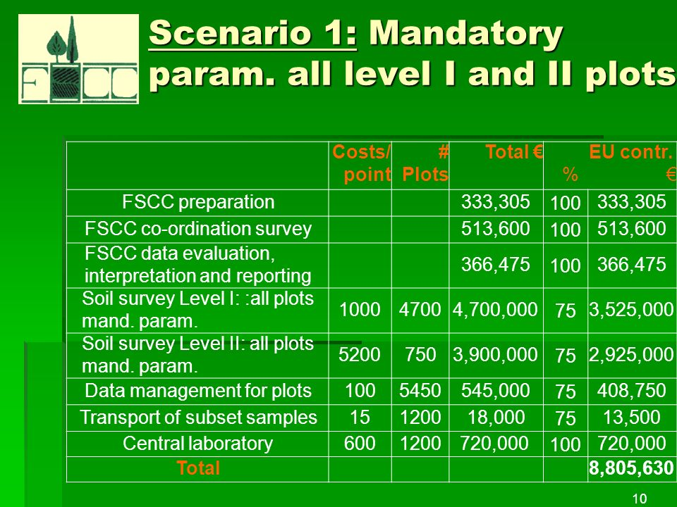 10 Scenario 1: Mandatory param. all level I and II plots Costs/ point # Plots Total EU contr.