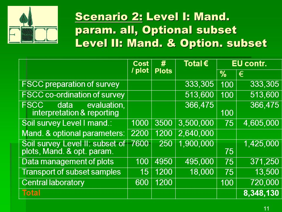 11 Scenario 2: Level I: Mand. param. all, Optional subset Level II: Mand.