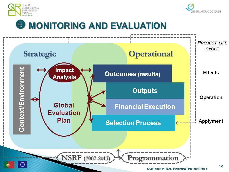 MONITORING AND EVALUATION MONITORING AND EVALUATION 10 NSRF and OP Global Evaluation Plan 2007-2013 OperationalStrategic Selection Process Financial Execution Outputs Context/Environment Impact Analysis Operation Applyment Outcomes (results) Effects Global Evaluation Plan NSRF (2007-2013) Programmation P ROJECT LIFE CYCLE