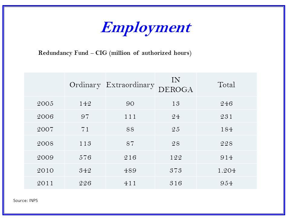 Employment OrdinaryExtraordinary IN DEROGA Total 20051429013246 20069711124231 2007718825184 20081138728228 2009576216122914 20103424893731.204 2011226411316954 Redundancy Fund – CIG (million of authorized hours) Source: INPS