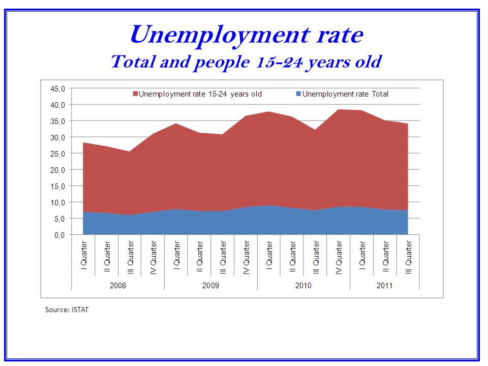 Unemployment rate Total and people 15-24 years old Source: ISTAT