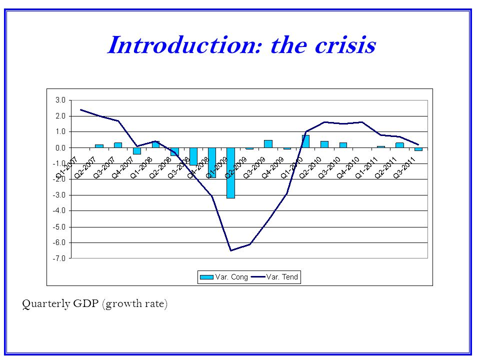 Introduction: the crisis Quarterly GDP (growth rate)