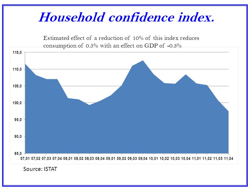 Household confidence index.