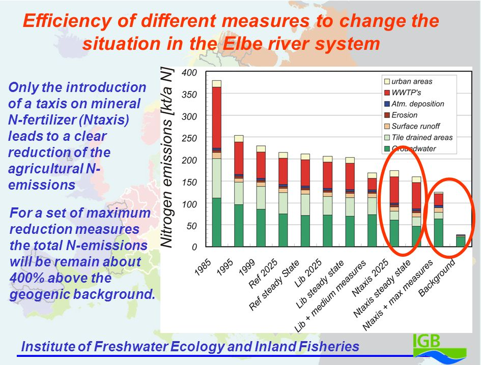 Institute of Freshwater Ecology and Inland Fisheries Efficiency of different measures to change the situation in the Elbe river system Only the introduction of a taxis on mineral N-fertilizer (Ntaxis) leads to a clear reduction of the agricultural N- emissions For a set of maximum reduction measures the total N-emissions will be remain about 400% above the geogenic background.