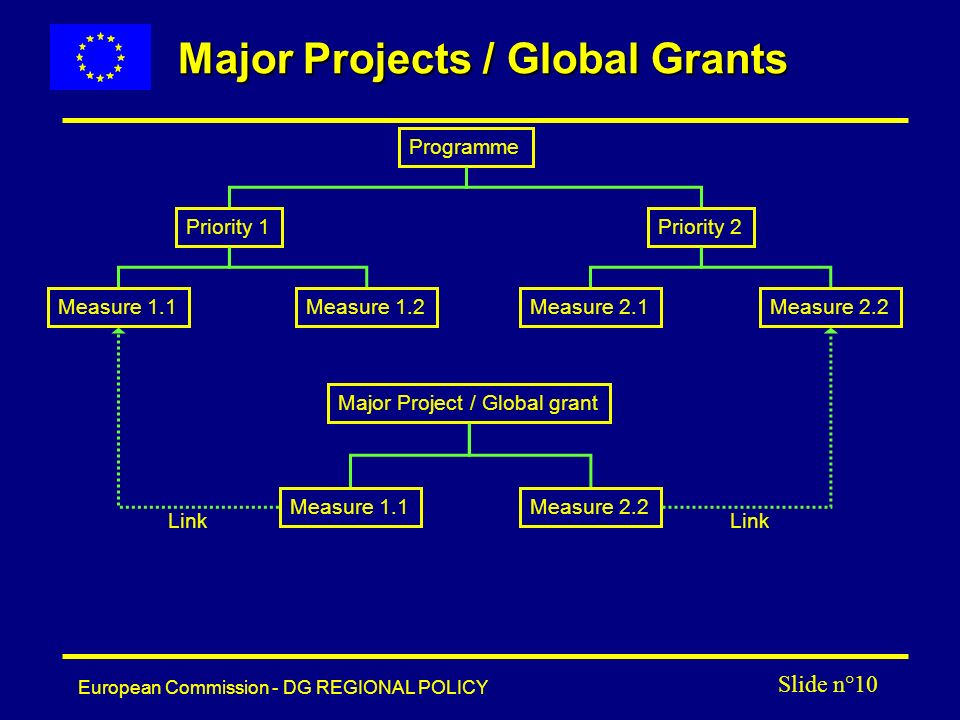 European Commission - DG REGIONAL POLICY Slide n°10 Major Projects / Global Grants Programme Priority 1Priority 2 Measure 1.1Measure 1.2Measure 2.1Measure 2.2 Major Project / Global grant Measure 1.1Measure 2.2 Link