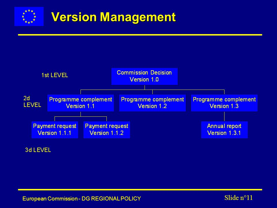 European Commission - DG REGIONAL POLICY Slide n°11 Version Management