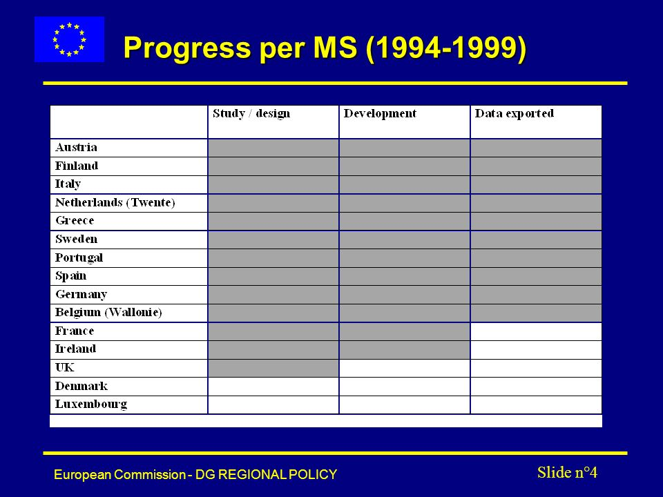 European Commission - DG REGIONAL POLICY Slide n°4 Progress per MS (1994-1999)