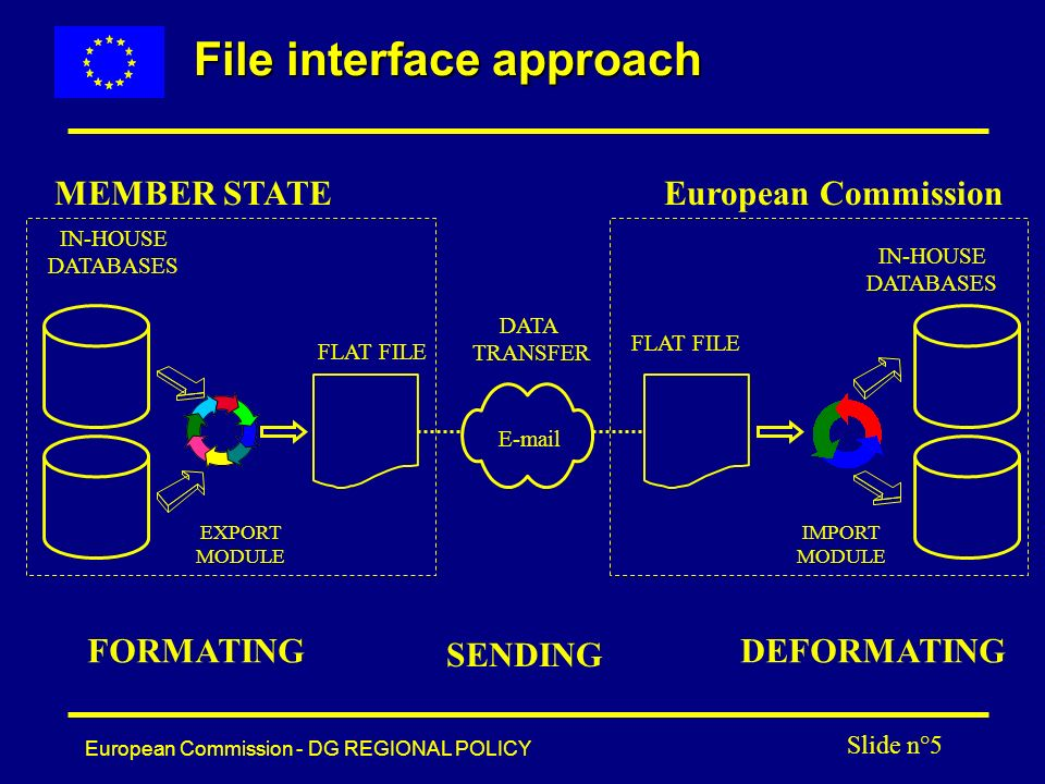 European Commission - DG REGIONAL POLICY Slide n°5 File interface approach IN-HOUSE DATABASES FLAT FILE IN-HOUSE DATABASES FLAT FILE MEMBER STATEEuropean Commission FORMATING SENDING DEFORMATING EXPORT MODULE E-mail DATA TRANSFER IMPORT MODULE