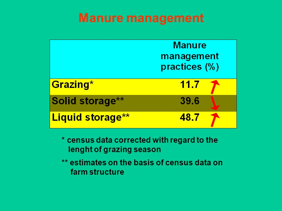 Manure management * census data corrected with regard to the lenght of grazing season ** estimates on the basis of census data on farm structure