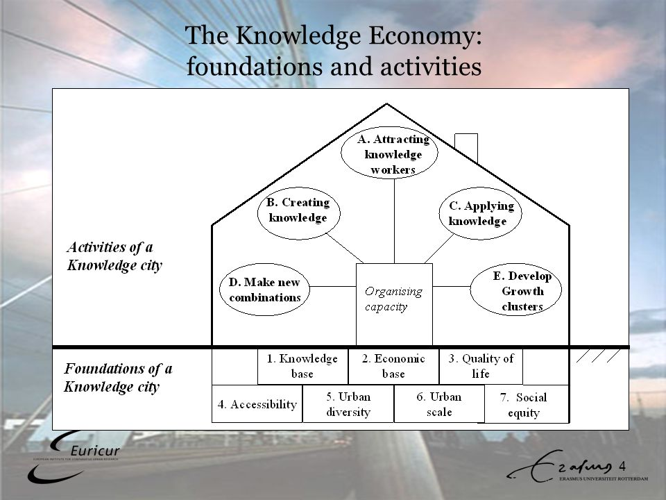 4 The Knowledge Economy: foundations and activities