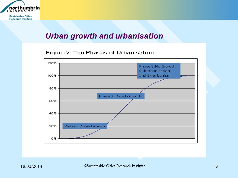18/02/20149 ©Sustainable Cities Research Institute Urban growth and urbanisation