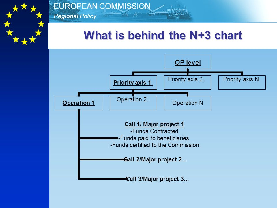 Regional Policy EUROPEAN COMMISSION What is behind the N+3 chart OP level Priority axis 1 Operation 1 Call 1/ Major project 1 Funds Contracted Funds p