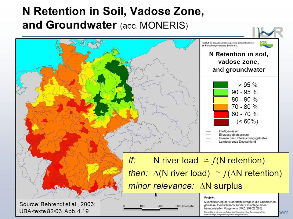 Institute of Landscape Ecology and Resources Management N Retention in Soil, Vadose Zone, and Groundwater (acc.