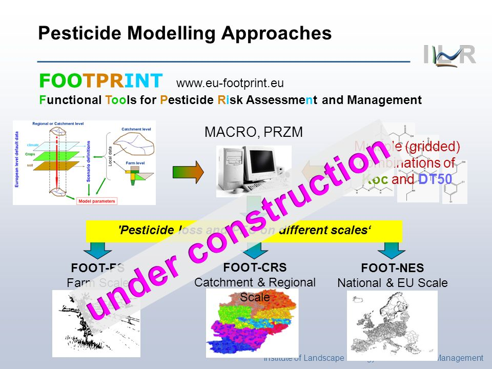 Institute of Landscape Ecology and Resources Management Pesticide Modelling Approaches FOOTPRINT www.eu-footprint.eu Functional Tools for Pesticide Risk Assessment and Management MACRO, PRZM Multiple (gridded) combinations of Koc and DT50 FOOT-CRS Catchment & Regional Scale FOOT-FS Farm Scale FOOT-NES National & EU Scale Pesticide loss and PEC on different scales
