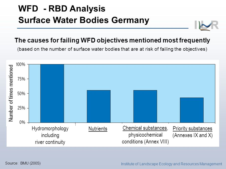 Institute of Landscape Ecology and Resources Management Source: BMU (2005) The causes for failing WFD objectives mentioned most frequently (based on the number of surface water bodies that are at risk of failing the objectives) WFD - RBD Analysis Surface Water Bodies Germany Hydromorphology including river continuity Nutrients Chemical substances, physicochemical conditions (Annex VIII) Priority substances (Annexes IX and X) Number of times mentioned