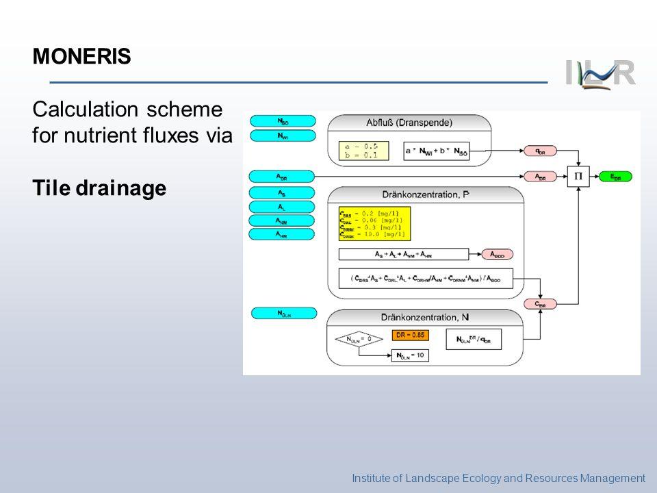 Institute of Landscape Ecology and Resources Management MONERIS Calculation scheme for nutrient fluxes via Tile drainage