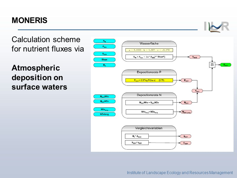 Institute of Landscape Ecology and Resources Management MONERIS Calculation scheme for nutrient fluxes via Atmospheric deposition on surface waters
