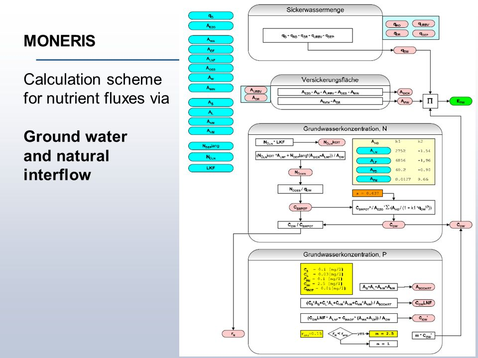 Institute of Landscape Ecology and Resources Management MONERIS Calculation scheme for nutrient fluxes via Ground water and natural interflow